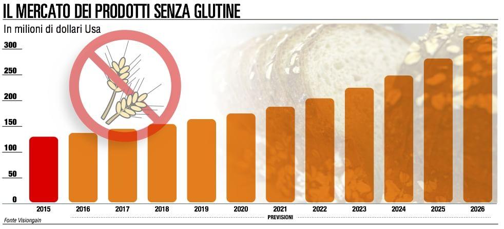 Cibi senza glutine, mercato da 4 miliardi di dollari